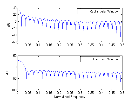 Speech Processing using MATLAB, Part 1