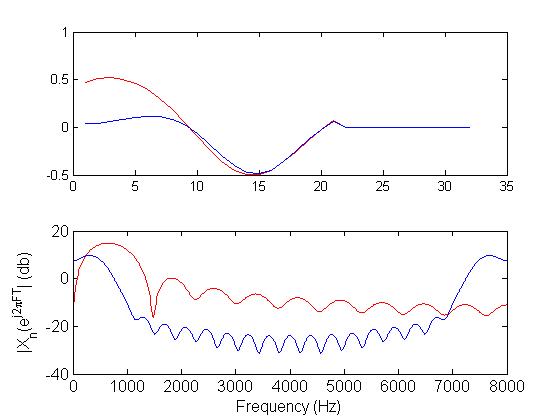 Speech Processing using MATLAB, Part 1